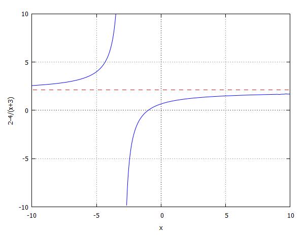 równania i nierówności trygonometryczne zadania