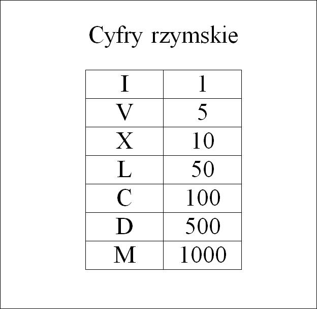cyfry-rzymskie.png