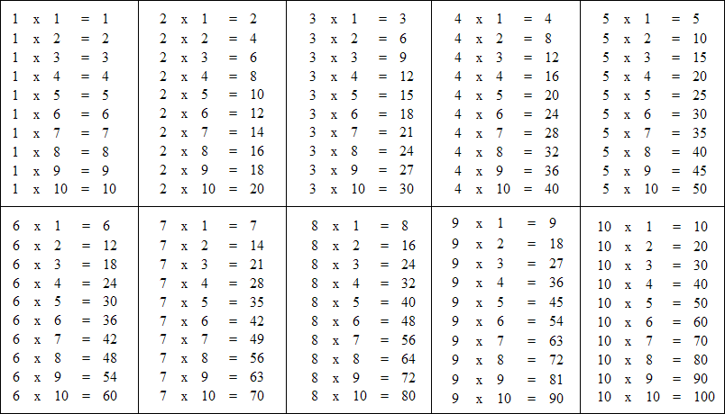 Tabliczka mnożenia